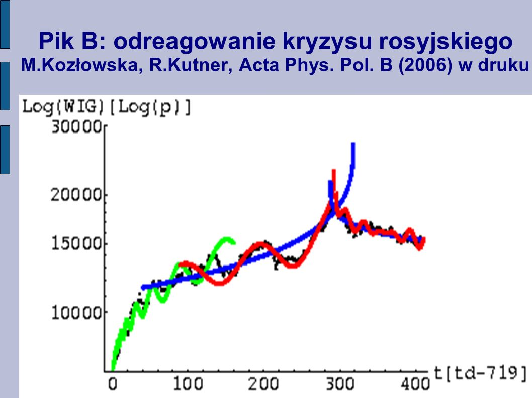 Pik B: odreagowanie kryzysu rosyjskiego M. Kozłowska, R