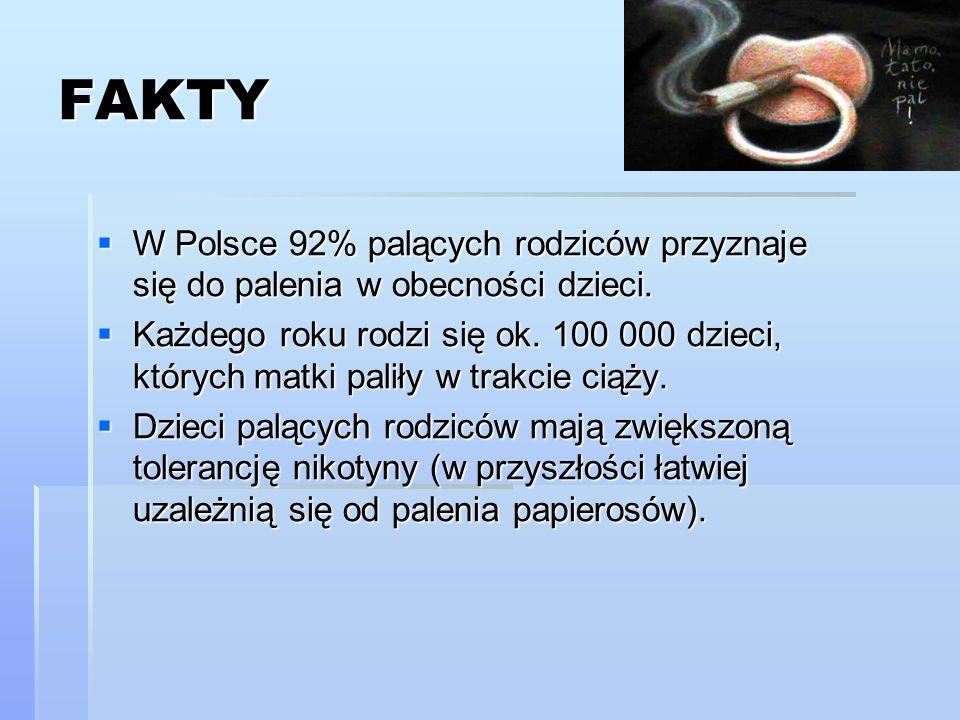 FAKTY W Polsce 92% palących rodziców przyznaje się do palenia w obecności dzieci.