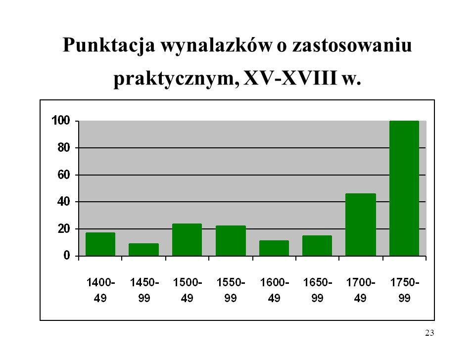 Punktacja wynalazków o zastosowaniu praktycznym, XV-XVIII w.
