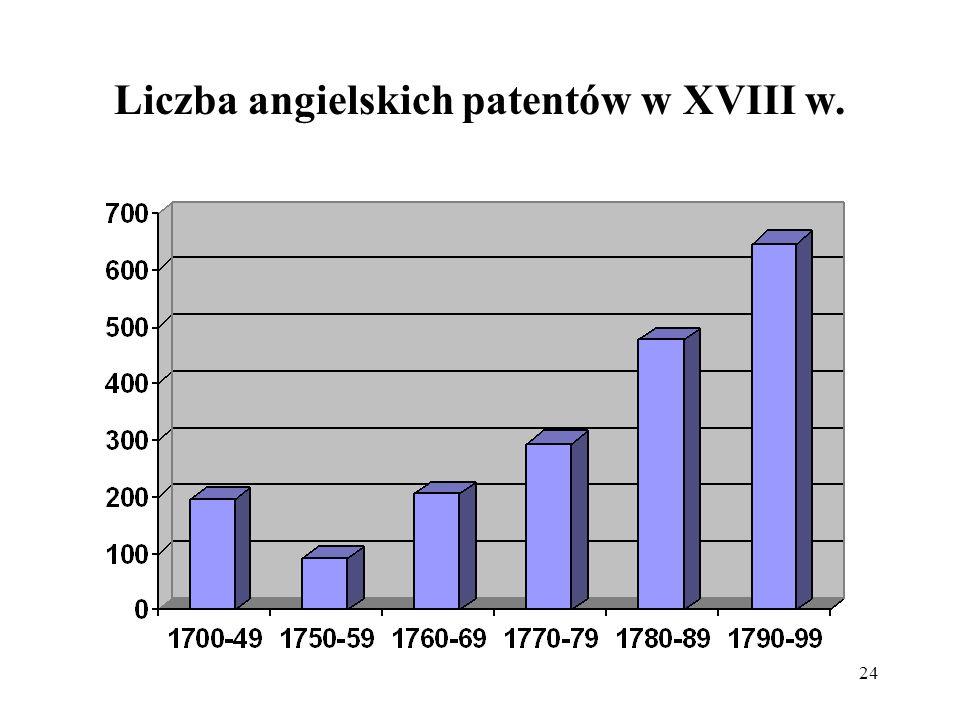 Liczba angielskich patentów w XVIII w.