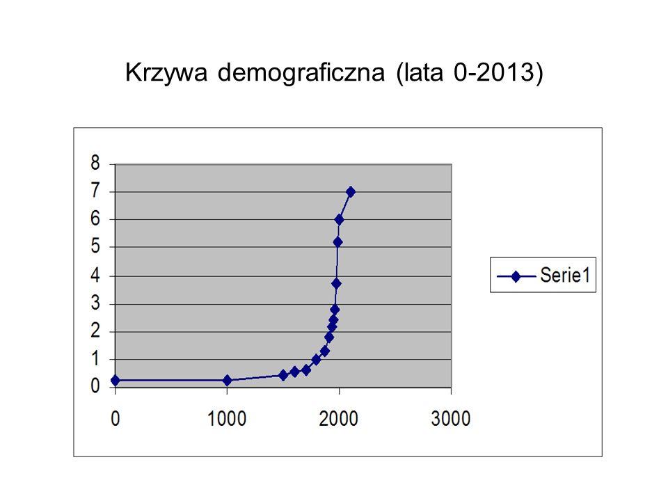Krzywa demograficzna (lata 0-2013)