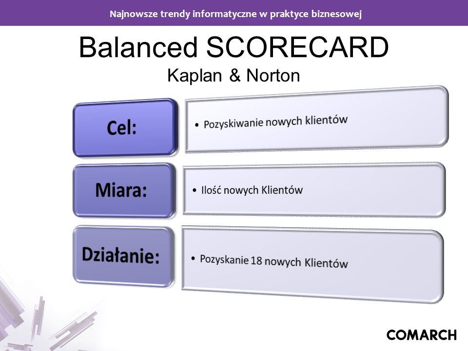 Balanced SCORECARD Kaplan & Norton