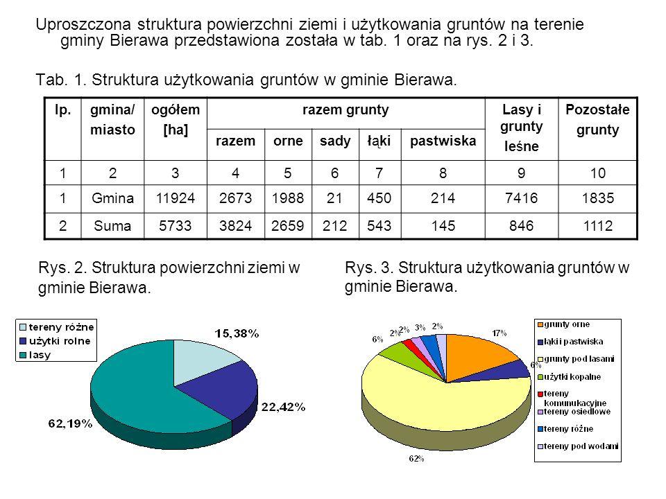 Tab. 1. Struktura użytkowania gruntów w gminie Bierawa.