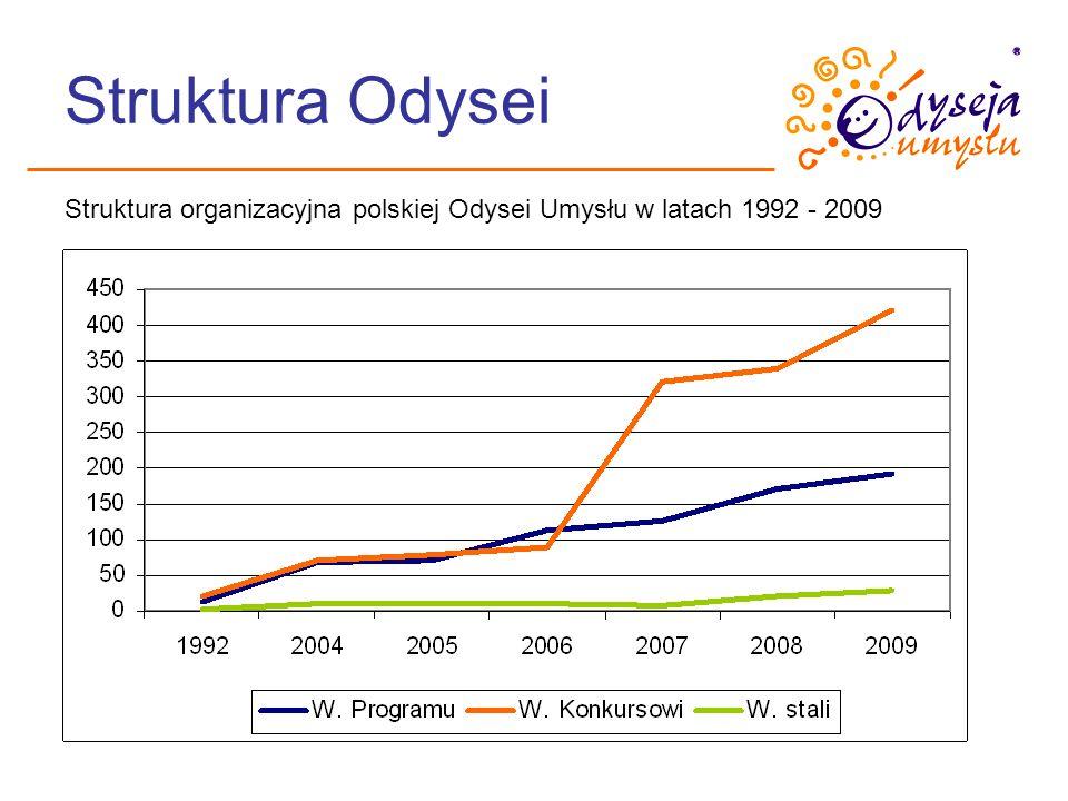 Struktura Odysei Struktura organizacyjna polskiej Odysei Umysłu w latach 1992 - 2009