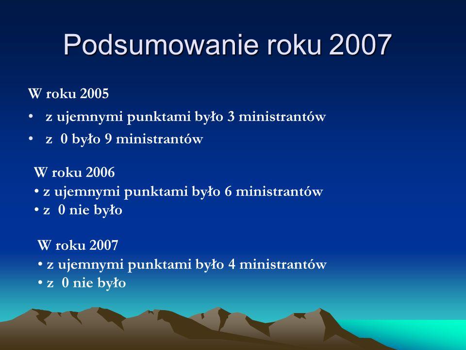 Podsumowanie roku 2007 W roku 2005