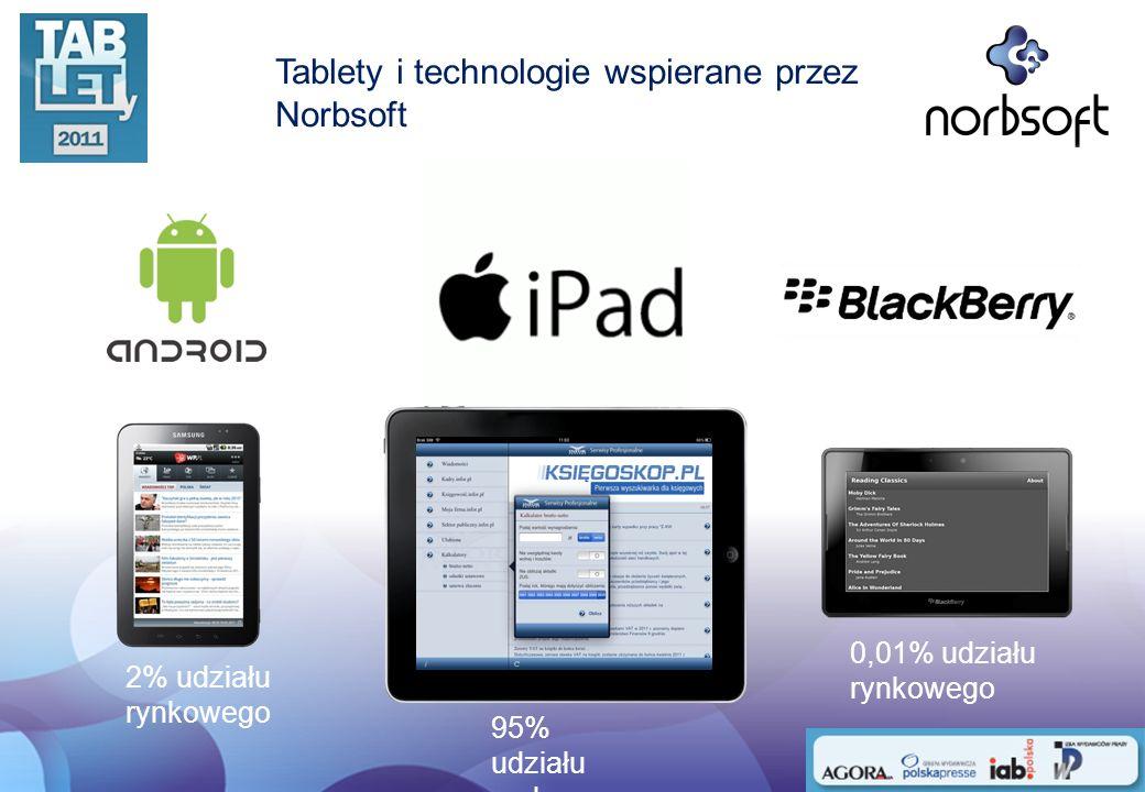Tablety i technologie wspierane przez Norbsoft
