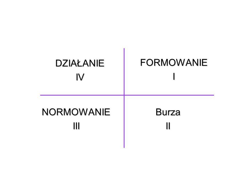 DZIAŁANIE IV FORMOWANIE I NORMOWANIE III Burza II