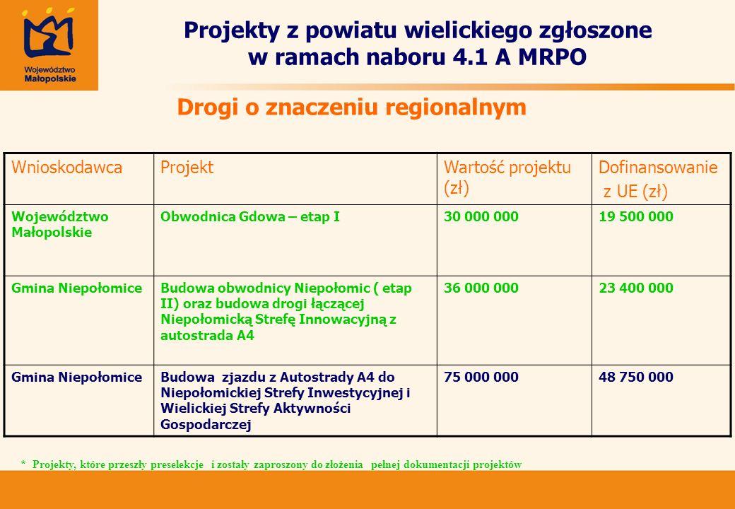 Projekty z powiatu wielickiego zgłoszone w ramach naboru 4.1 A MRPO