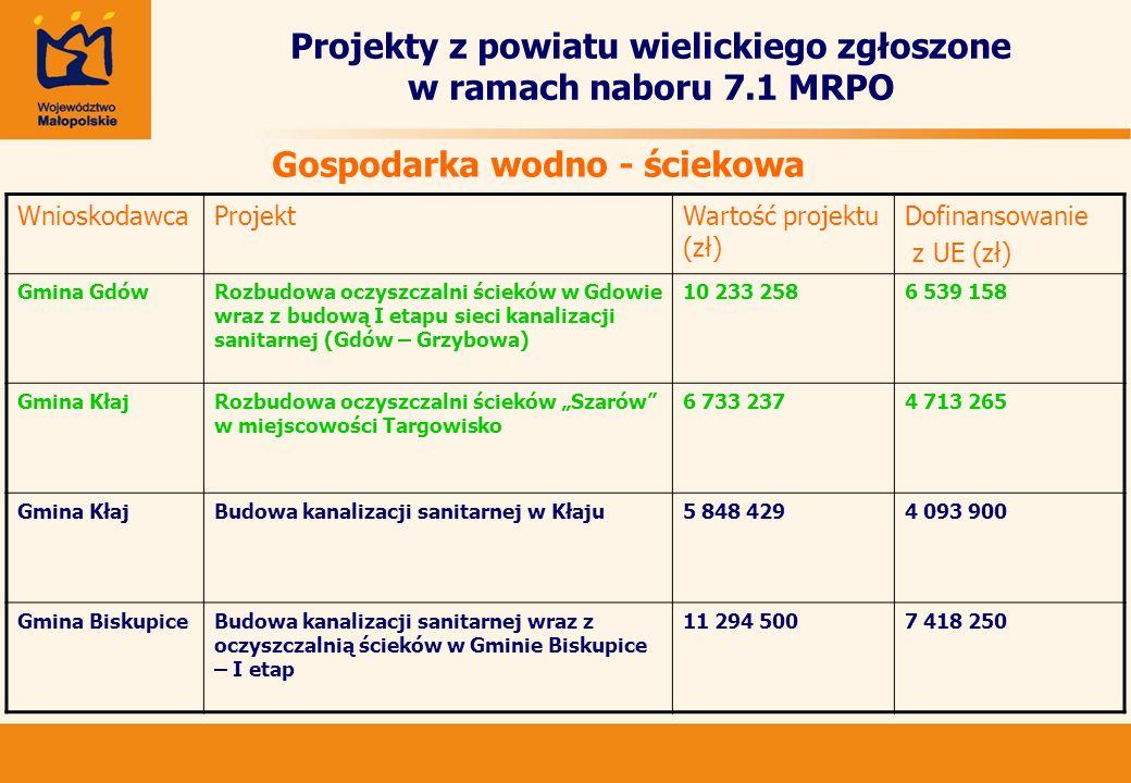Projekty z powiatu wielickiego zgłoszone w ramach naboru 7.1 MRPO