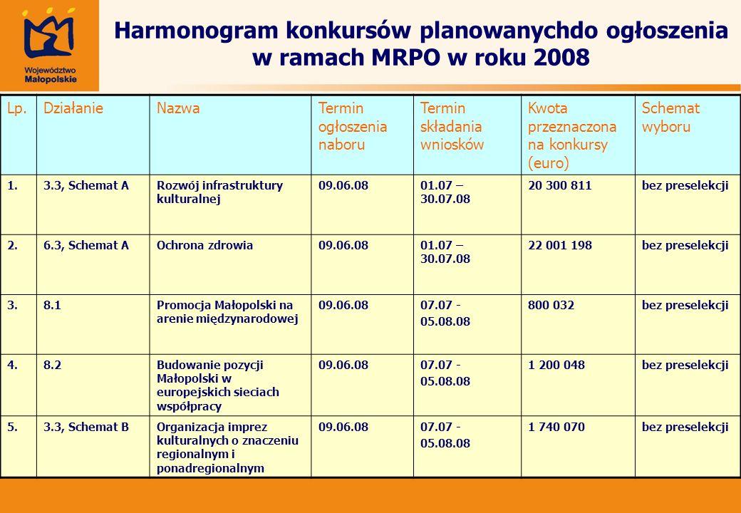 Harmonogram konkursów planowanychdo ogłoszenia w ramach MRPO w roku 2008