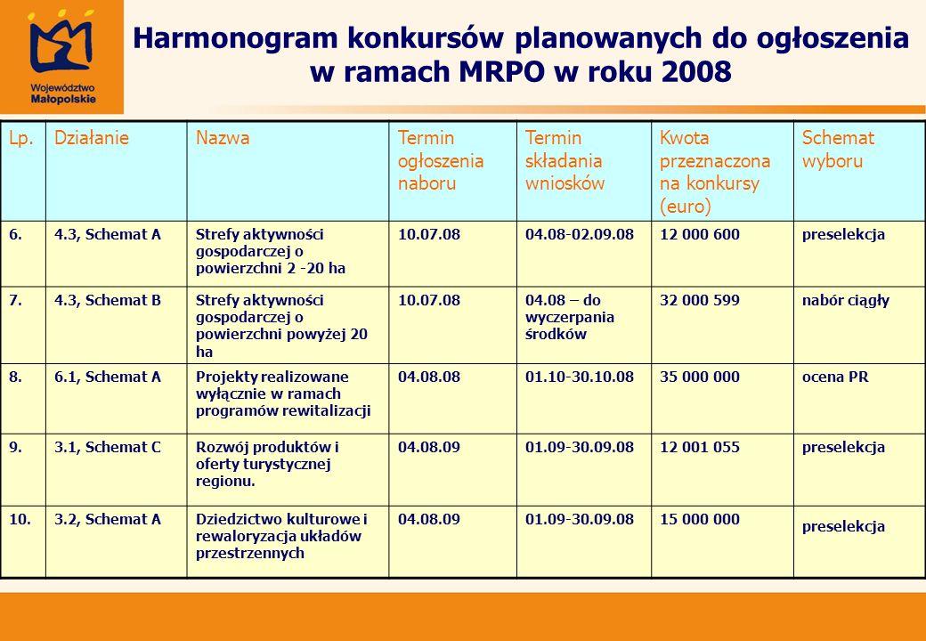 Harmonogram konkursów planowanych do ogłoszenia w ramach MRPO w roku 2008