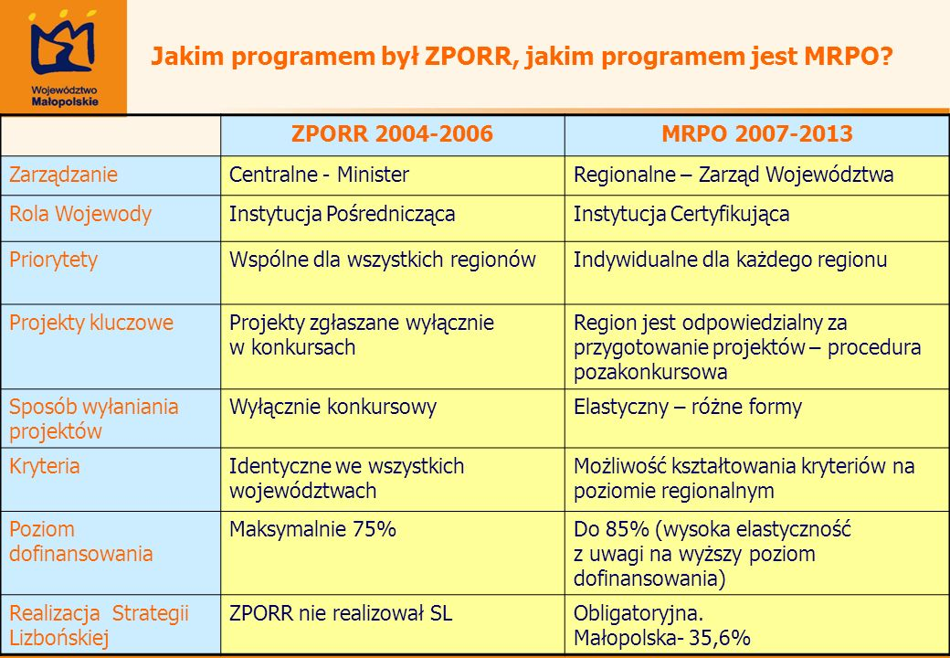Jakim programem był ZPORR, jakim programem jest MRPO