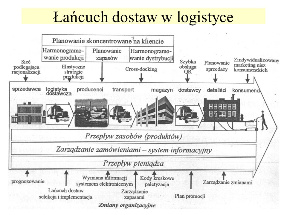 Łańcuch dostaw w logistyce