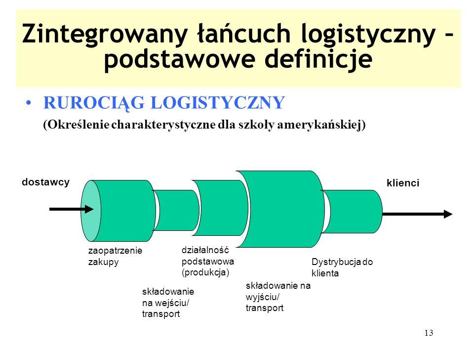 Zintegrowany łańcuch logistyczny – podstawowe definicje