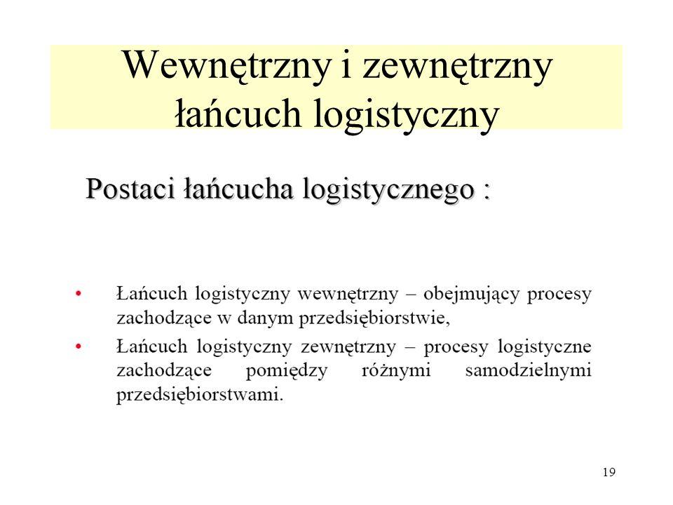 Wewnętrzny i zewnętrzny łańcuch logistyczny