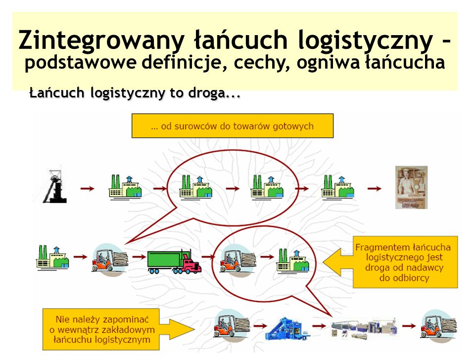 Zintegrowany łańcuch logistyczny – podstawowe definicje, cechy, ogniwa łańcucha