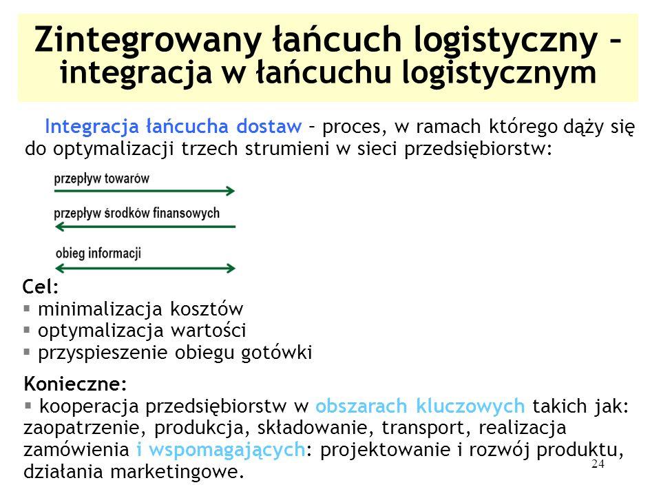 Zintegrowany łańcuch logistyczny – integracja w łańcuchu logistycznym