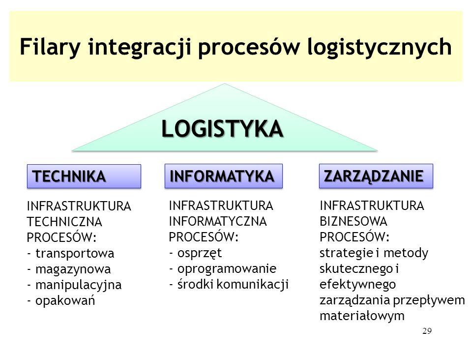 Filary integracji procesów logistycznych