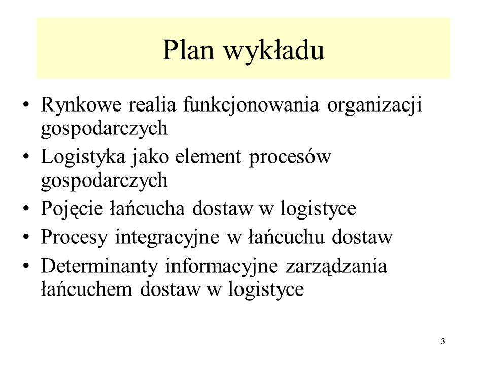Plan wykładu Rynkowe realia funkcjonowania organizacji gospodarczych