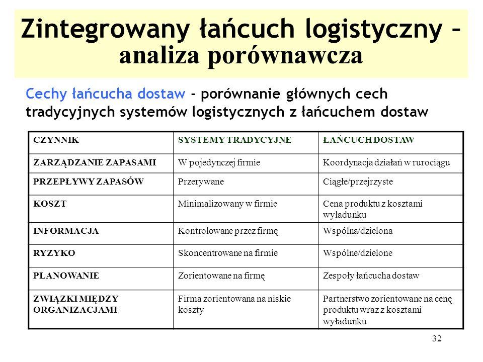 Zintegrowany łańcuch logistyczny – analiza porównawcza