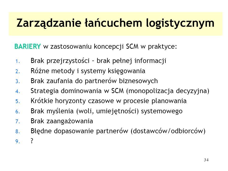 Zarządzanie łańcuchem logistycznym