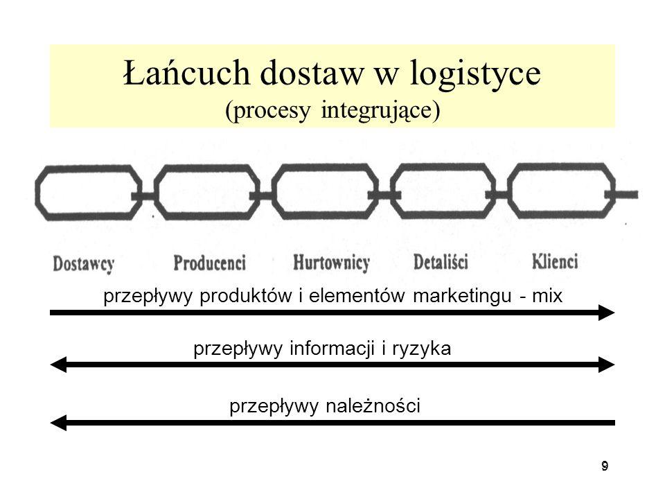 Łańcuch dostaw w logistyce (procesy integrujące)