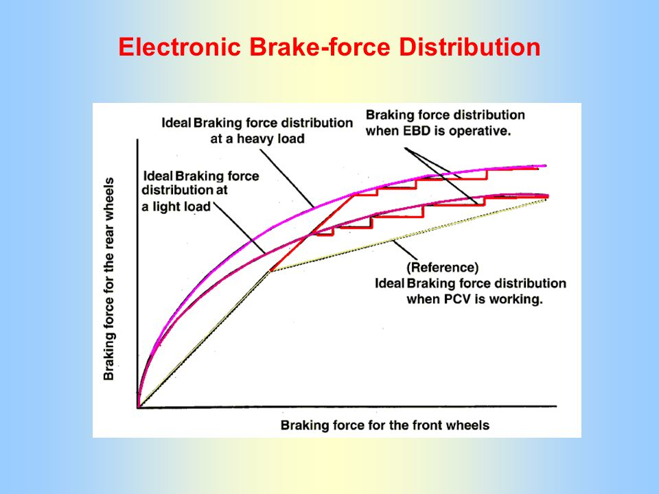 Electronic Brake-force Distribution