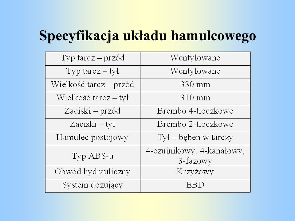 Specyfikacja układu hamulcowego