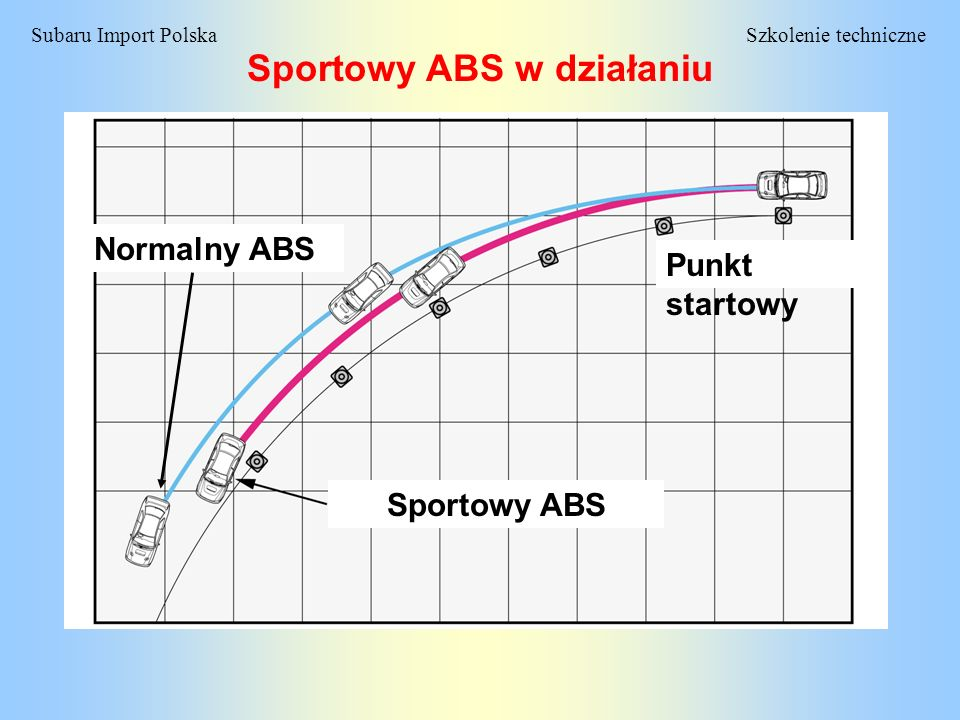 Sportowy ABS w działaniu