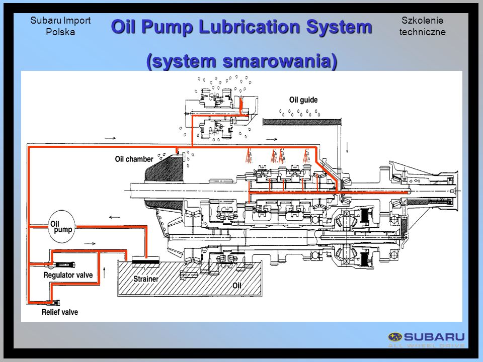 Oil Pump Lubrication System
