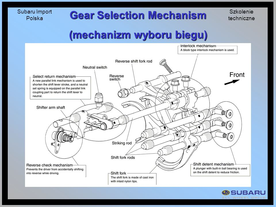 Gear Selection Mechanism (mechanizm wyboru biegu)