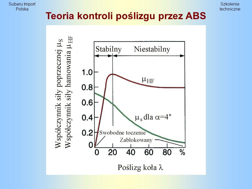 Teoria kontroli poślizgu przez ABS