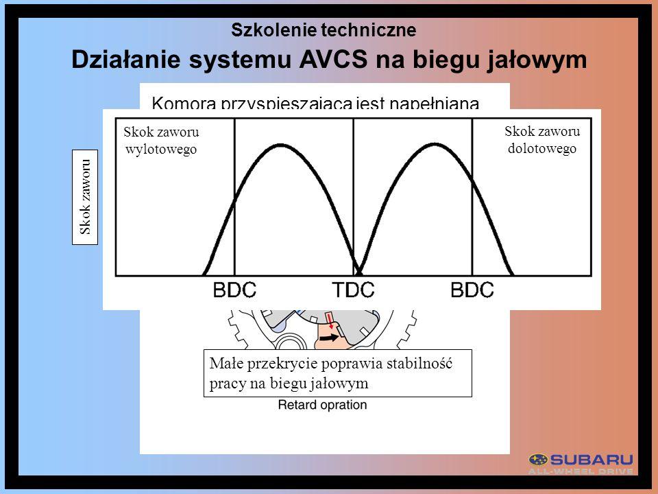 Działanie systemu AVCS na biegu jałowym