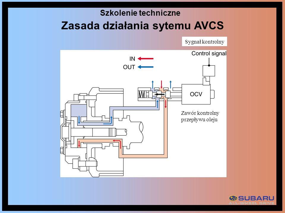 Zasada działania sytemu AVCS