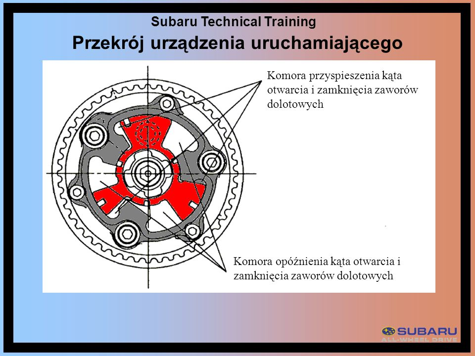 Subaru Technical Training Przekrój urządzenia uruchamiającego