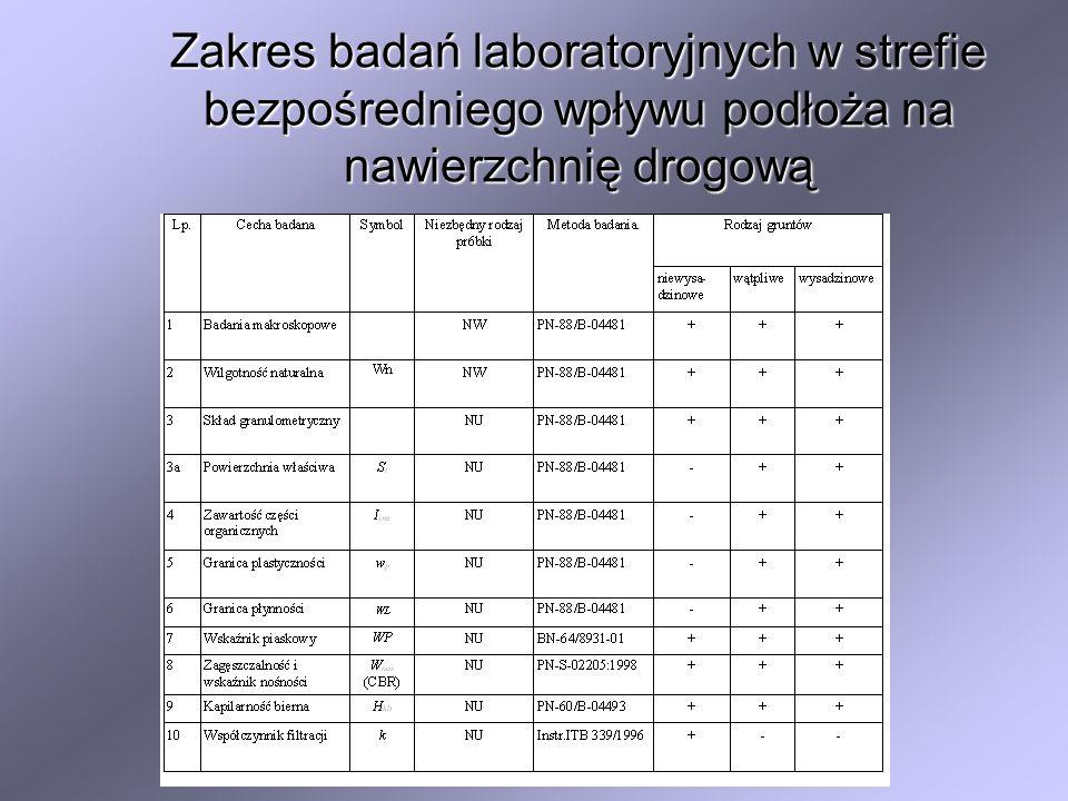Zakres badań laboratoryjnych w strefie bezpośredniego wpływu podłoża na nawierzchnię drogową