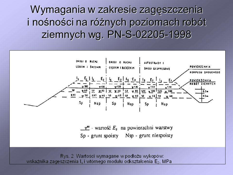 Wymagania w zakresie zagęszczenia i nośności na różnych poziomach robót ziemnych wg. PN-S-02205-1998