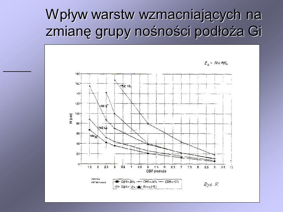 Wpływ warstw wzmacniających na zmianę grupy nośności podłoża Gi