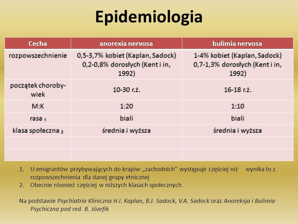 Epidemiologia Cecha anorexia nervosa bulimia nervosa rozpowszechnienie