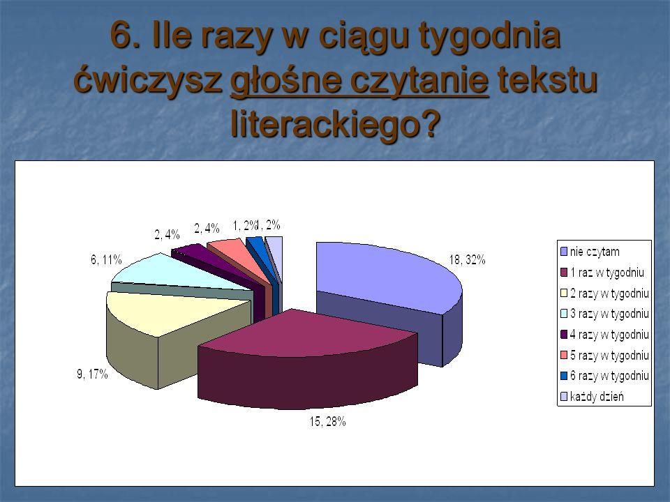6. Ile razy w ciągu tygodnia ćwiczysz głośne czytanie tekstu literackiego