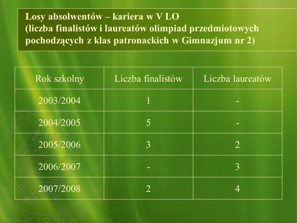 Losy absolwentów – kariera w V LO (liczba finalistów i laureatów olimpiad przedmiotowych pochodzących z klas patronackich w Gimnazjum nr 2)