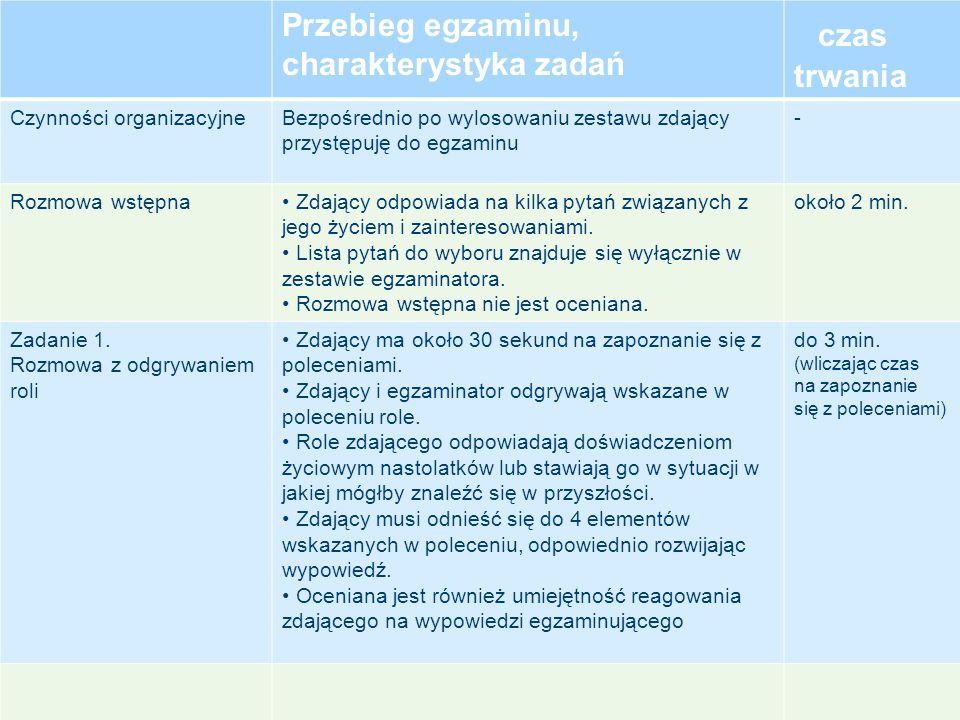 czas trwania Przebieg egzaminu, charakterystyka zadań