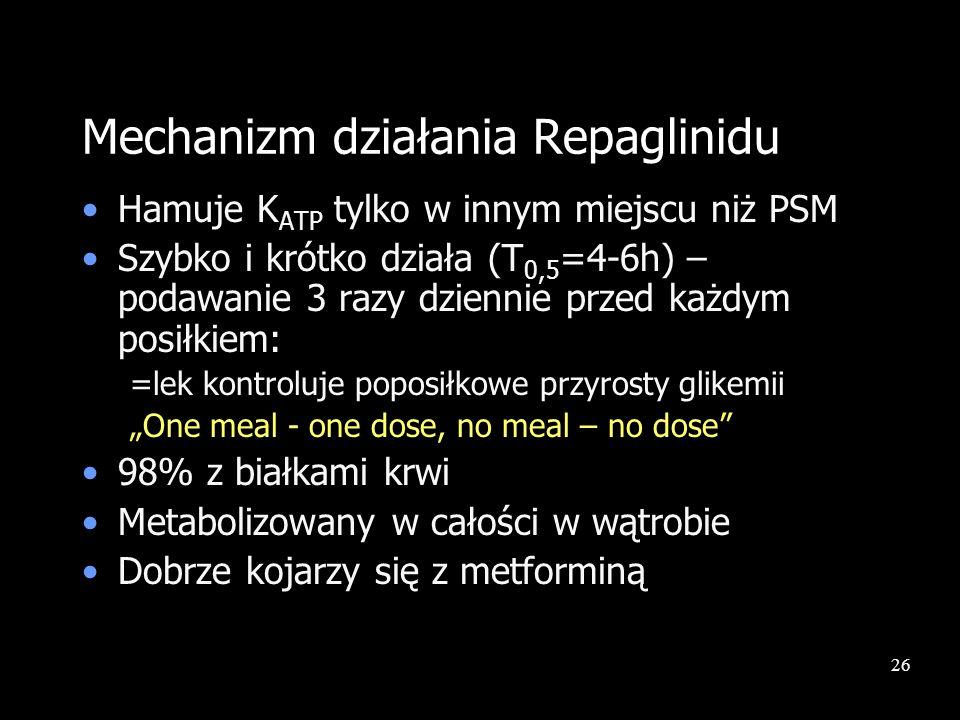 Mechanizm działania Repaglinidu