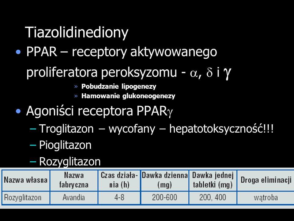 Tiazolidinediony PPAR – receptory aktywowanego proliferatora peroksyzomu - ,  i  Pobudzanie lipogenezy.