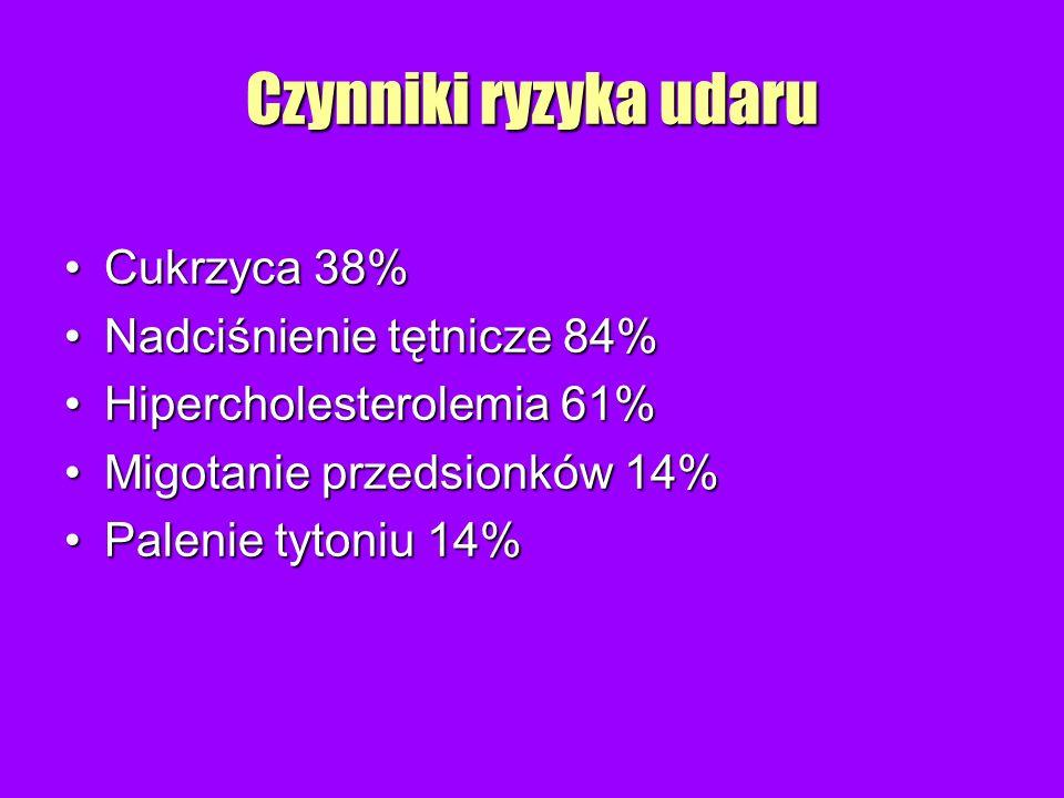 Czynniki ryzyka udaru Cukrzyca 38% Nadciśnienie tętnicze 84%