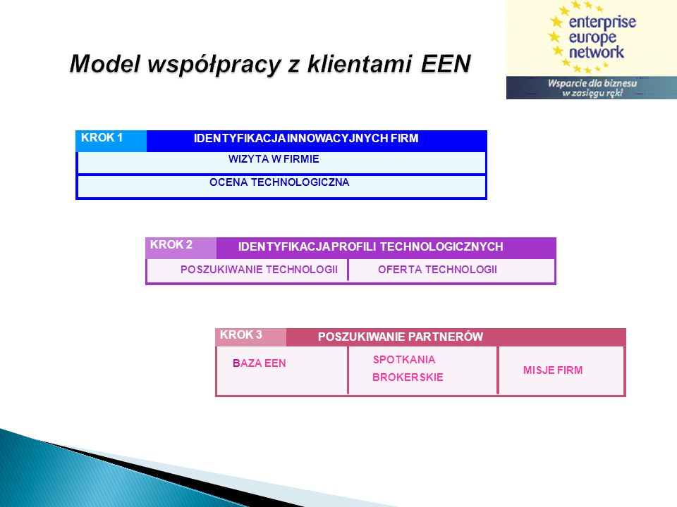 Model współpracy z klientami EEN