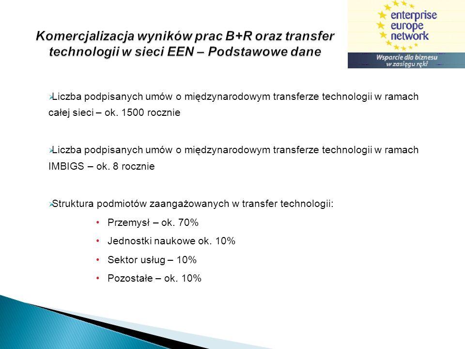 Komercjalizacja wyników prac B+R oraz transfer technologii w sieci EEN – Podstawowe dane