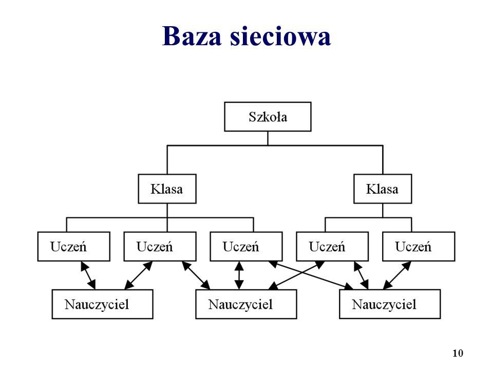 Baza sieciowa