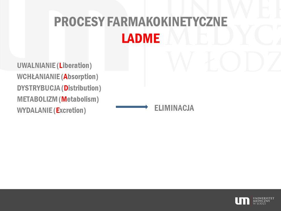 PROCESY FARMAKOKINETYCZNE LADME