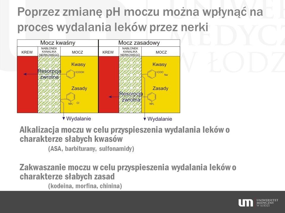 Poprzez zmianę pH moczu można wpłynąć na proces wydalania leków przez nerki